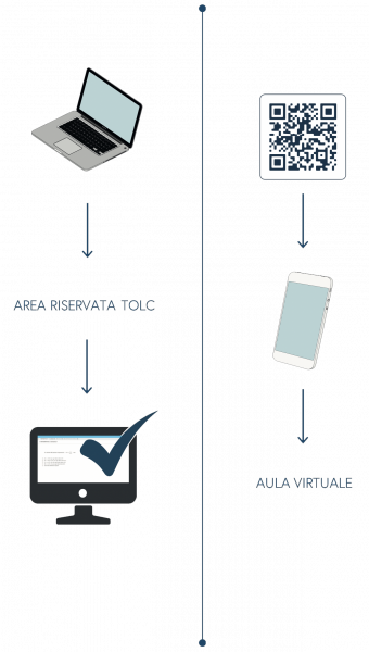 In questa immagine vengono rappresentati i dispositivi necessari per sostenere il TOLC@CASA: dal PC si svolge la prova, dal dispositivo mobile si accede all'aula virtuale