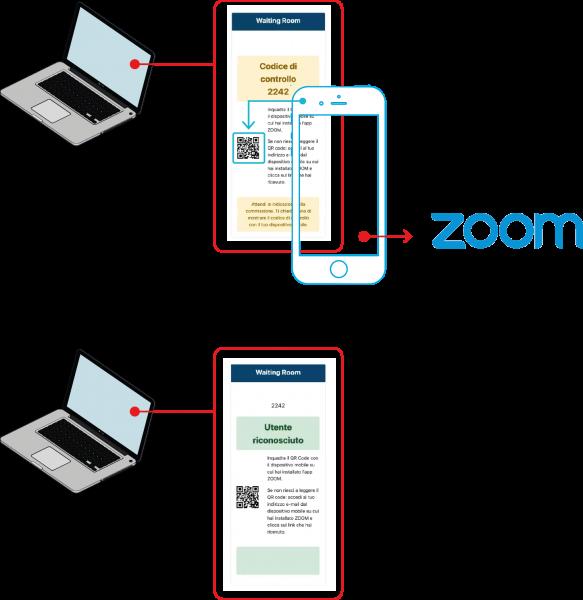 In questa immagine è rappresentato il riquadro in cui appare il codice di controllo e il QR CODE per accedere all'aula virtuale